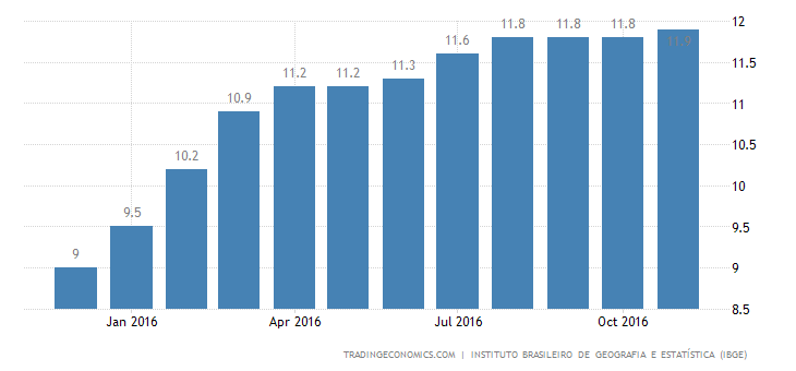 Brazil Unemployment Rate Up To Record High Of 11.9%