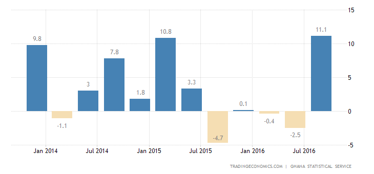 Ghana Economy Expands 4% YoY in Q3