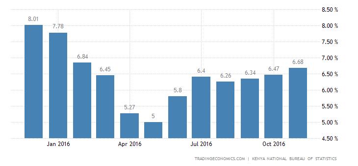 Kenya Inflation Slows to 6.35% In December