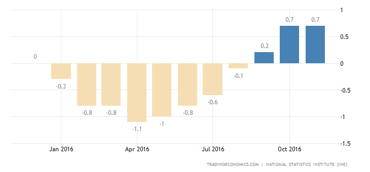 Spain Inflation Rate At Near 3-1/2-Year High Of 1.5%