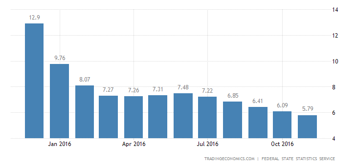 Russia Inflation Rate Lowest Since June 2012