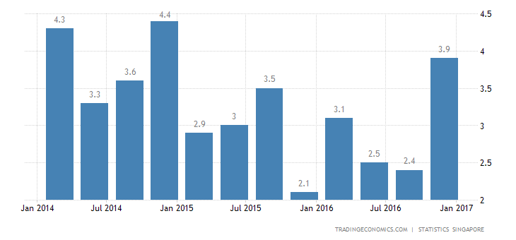 Singapore GDP Grows 1.8% YoY In Q4