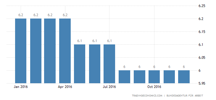 Germany Unemployment Rate Steady At 35-Year Low of 4.1%