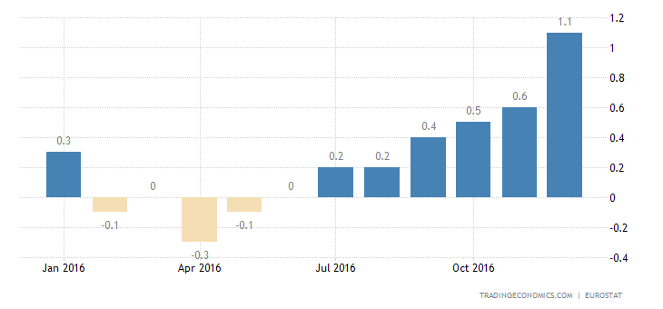 Eurozone Inflation Rate At More Than 3-Year High Of 1.1%
