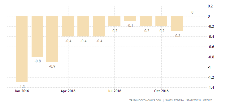 Swiss CPI Steady After Falling For 2 Years
