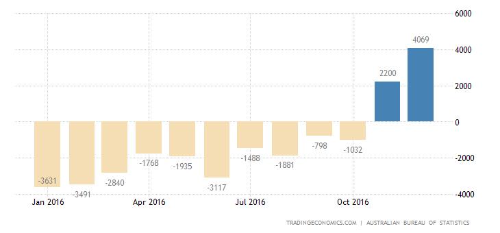 Australia Posts First Trade Surplus in 32 Months in November