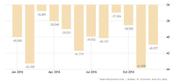 US Trade Gap At 9-Month High In November