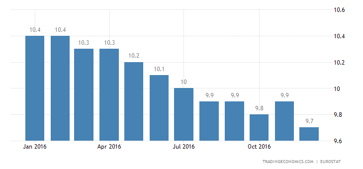 Eurozone Jobless Rate Stable At 9.8% In November