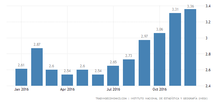Mexico Inflation Rate At 2-Year High Of 3.36%