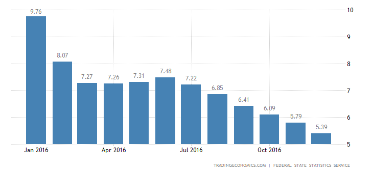 Russia Inflation Rate Confirmed At 5.4% In December