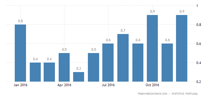 Portuguese Inflation Rate Rises To 0.9% YoY In December