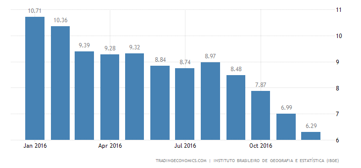 Brazil Inflation Rate Down To 2-1/2-Year Low