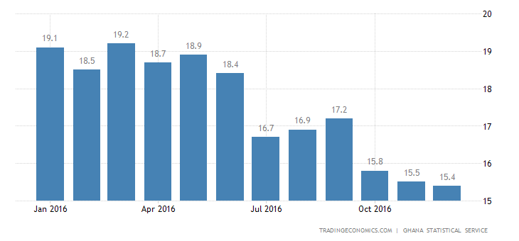 Ghana Inflation Rate Lowest Since July 2014