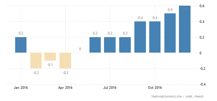 France Inflation Rate Confirmed at 0.6% in December