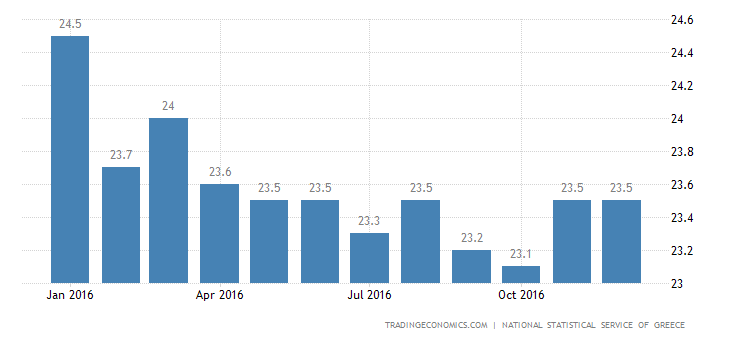 Greek Jobless Rate At Fresh 4-1/2-Year Low Of 23%