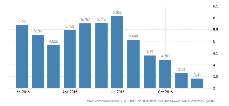 India Inflation Rate Lowest Since November 2014
