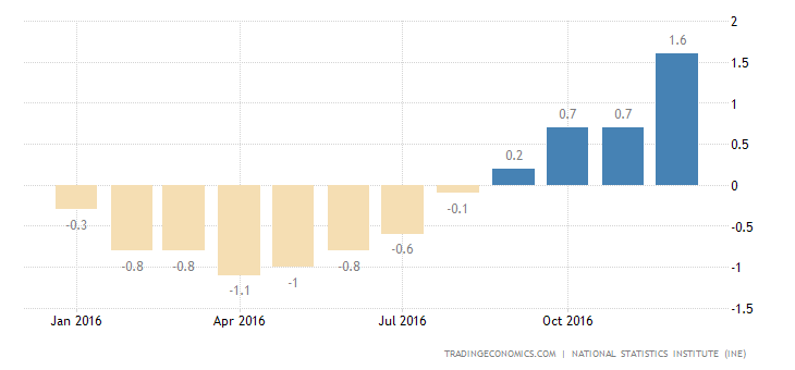 Spanish Inflation Rate Revised Up To Highest Since July 2013