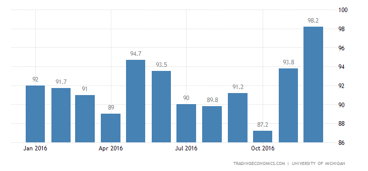 US Consumer Sentiment Falls Slightly In January