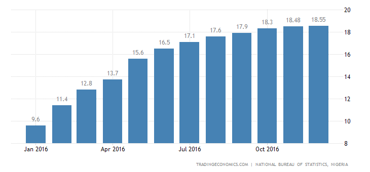 Nigeria Inflation Rate Highest Since October 2005