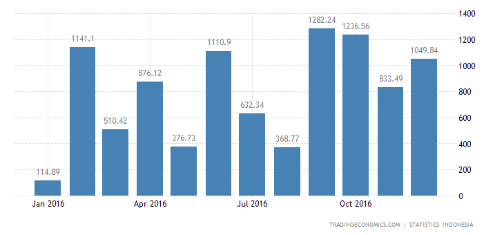 Indonesia Trade Balance Swings to Surplus in December