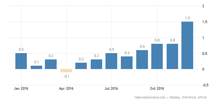 German Inflation Rate Confirmed At Highest Since July 2013