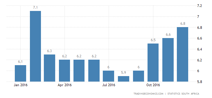 South Africa Inflation Rate at 10-Month High Of 6.8%