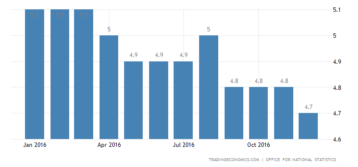 UK Unemployment Rate Steady At 11-Year Low Of 4.8%