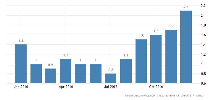 US Inflation Rate at 2-1/2-Year High Of 2.1%