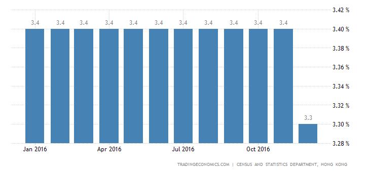 Hong Kong Jobless Rate Steady At 3.3%