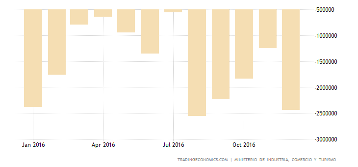 Spain Trade Deficit Narrows 32.6% YoY In November