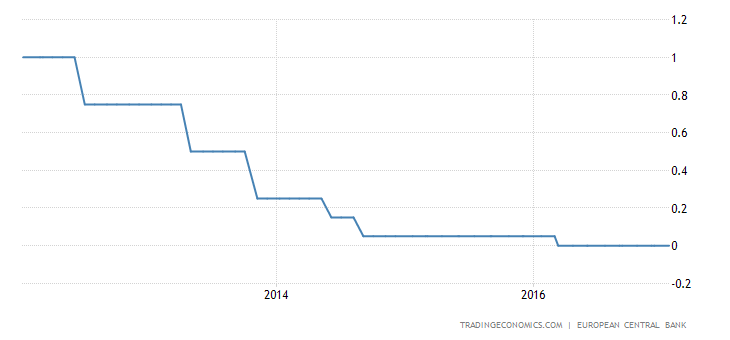 ECB Leaves Monetary Policy Unchanged