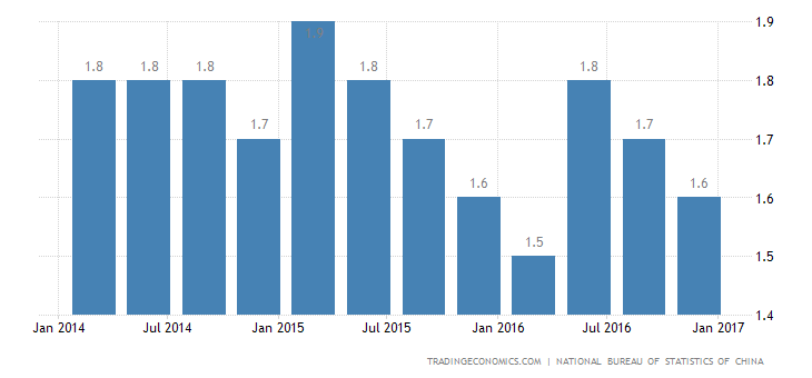 China Quarterly GDP Growth Weakest in 3 Quarters