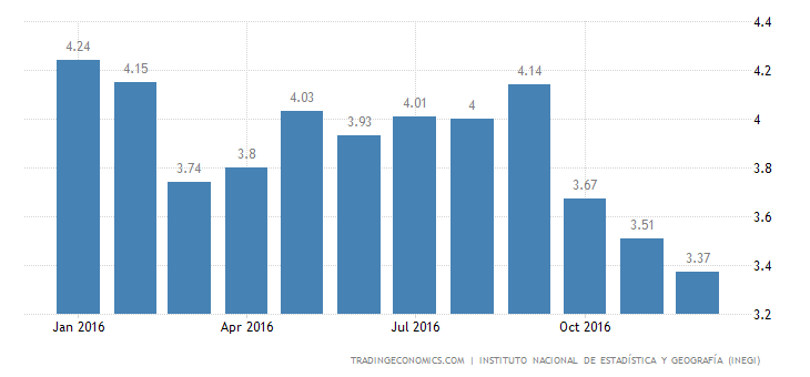 Mexico Unemployment Rate Declines to 3.4%