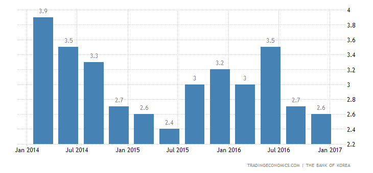 South Korea Annual GDP Growth Slows to 1-1/2-Year Low