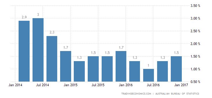 Australia Inflation Rate Slightly Below Estimates in Q4