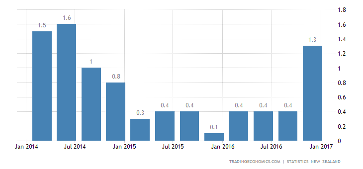 New Zealand Inflation Rate Highest Since 2014