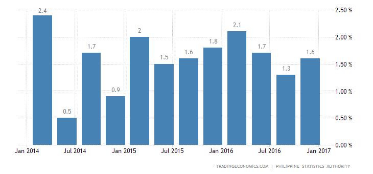 Philippines Economy Expands 1.7% QoQ in Q4
