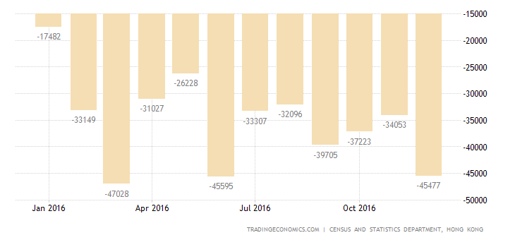 Hong Kong Trade Deficit Narrows in December