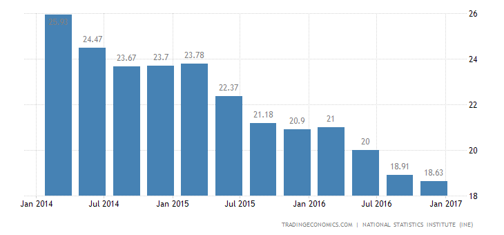 Spain Unemployment Rate Falls To 7-Year Low Of 18.63%