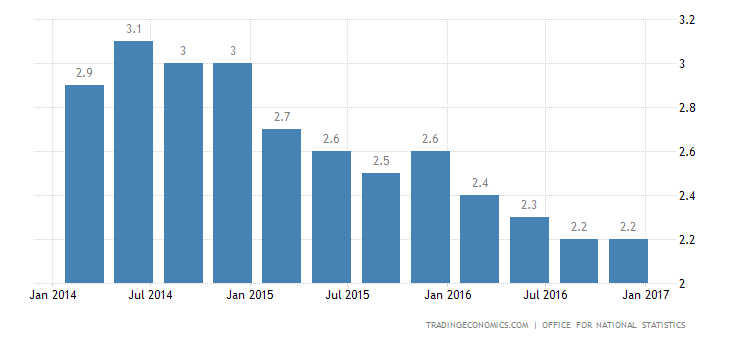 UK Economy Grows 2.2% YoY In Q4