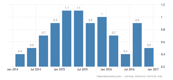 Spain GDP Growth Rate Steady At 0.7% In Q4