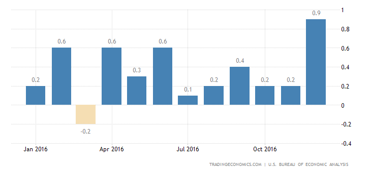 US Consumer Spending Rises 0.5%