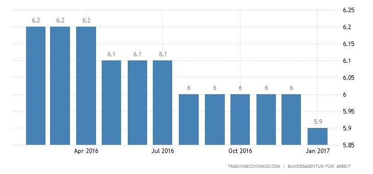 Germany Unemployment Rate at 36-Year Low