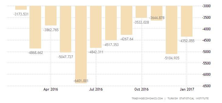 Turkish Trade Deficit Narrows in December