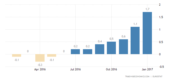 Eurozone Inflation Rate at Near 4-Year High of 1.8%