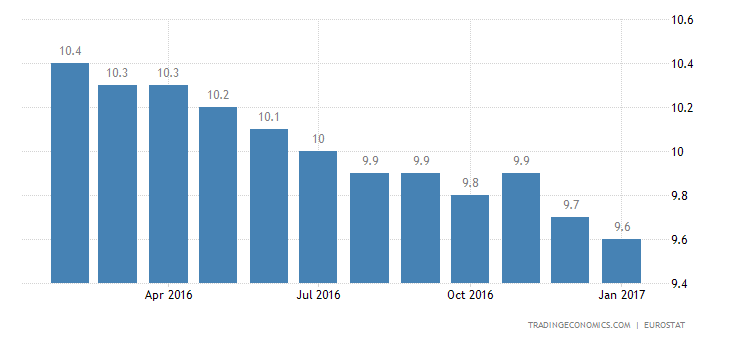 Eurozone Unemployment Rate At Near 8-Year Low Of 9.6%