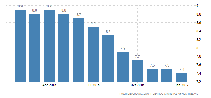 Irish Unemployment Rate Drops To Fresh 8-1/2-Year Low
