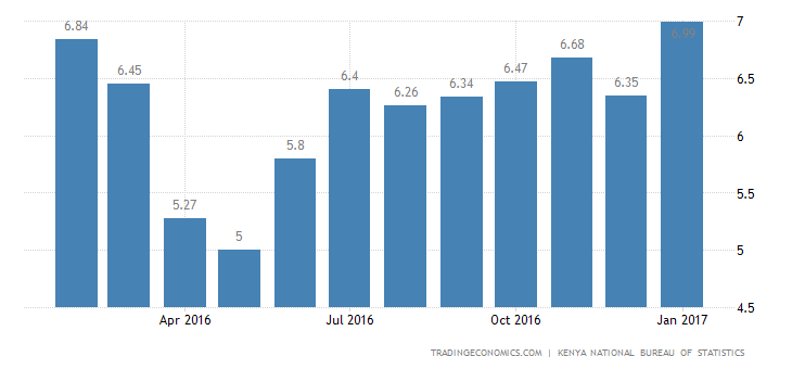 Kenya Inflation Rate at 12-Month High of 6.99%