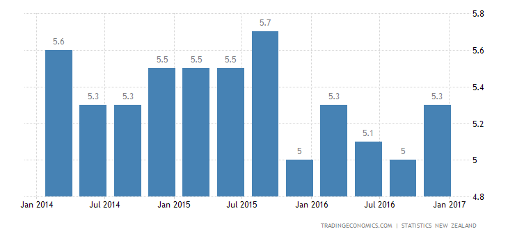 New Zealand Jobless Rate Rises To 5.2% In Q4