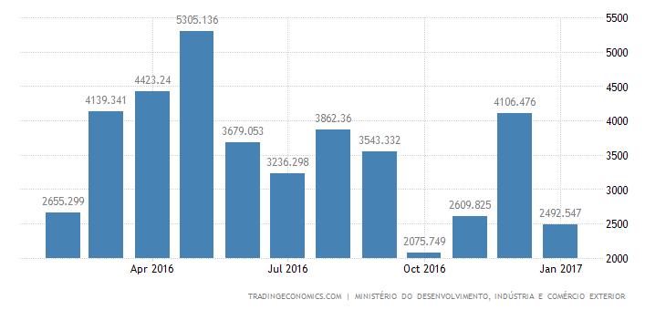 Brazil Trade Surplus Widens 195% YoY In January